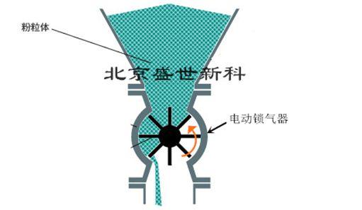 叶轮给料机工作原理图片