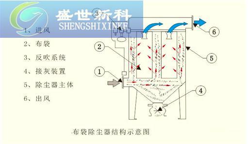单机脉冲布袋除尘器结构