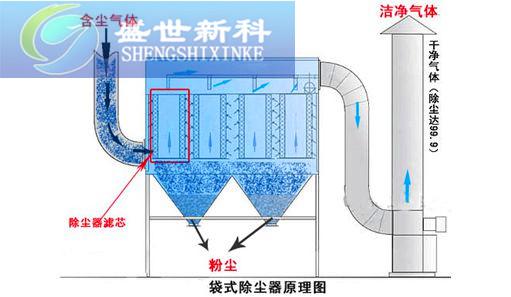 锅炉除尘器工作原理图片